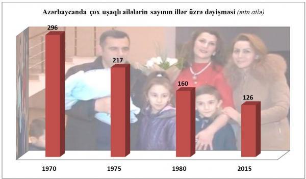 Mənbə: Dövlət Statiskika Komitəsi