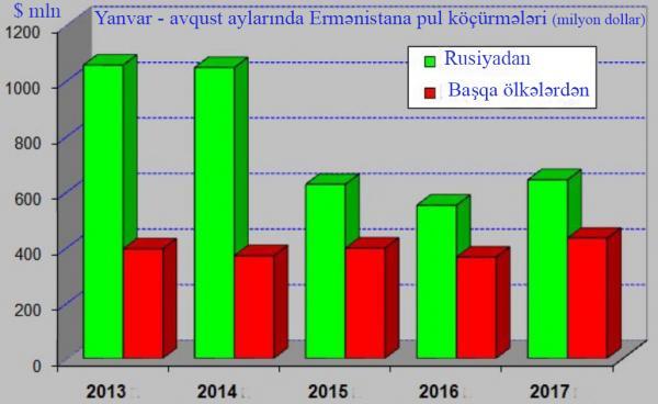 Ermənistana pul köçürmələri 2013-2017-ci illərin ilk 8 ayı (mənbə: Ermənistan mərkəzi bankı)